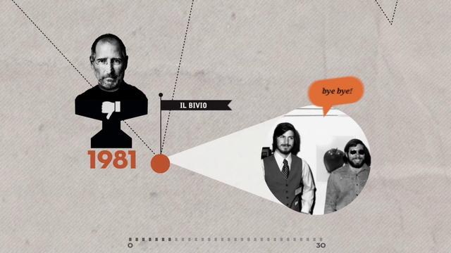 Qual è il segreto del successo di Steve Jobs?