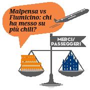 Malpensa vs Fiumicino: chi ha messo su più chili?