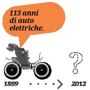 113 anni di auto elettriche
