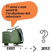 77 anni e non sentirli: l'evoluzione del televisore