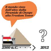 Il mondo visto dall'alto: dalla Piramide di Cheope alla Freedom Tower