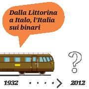 Dalla Littorina a Italo, l'Italia sui binari