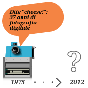 "Dite ""cheese!"": 37 anni di fotografia digitale"