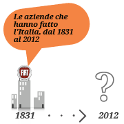 Le aziende che hanno fatto l'Italia, dal 1831 al 2012