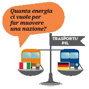 E se tutta l'energia che consumiamo derivasse dal petrolio?