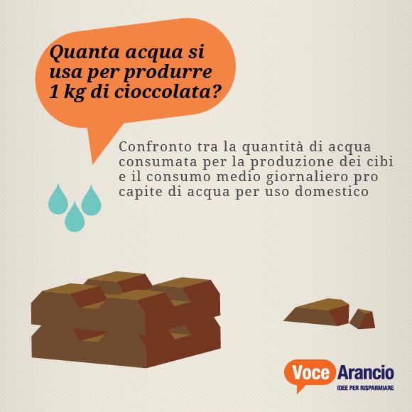 Quanta acqua si usa per produrre 1 kg di cioccolata?