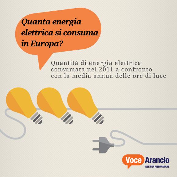Quanta energia elettrica si consuma in Europa?