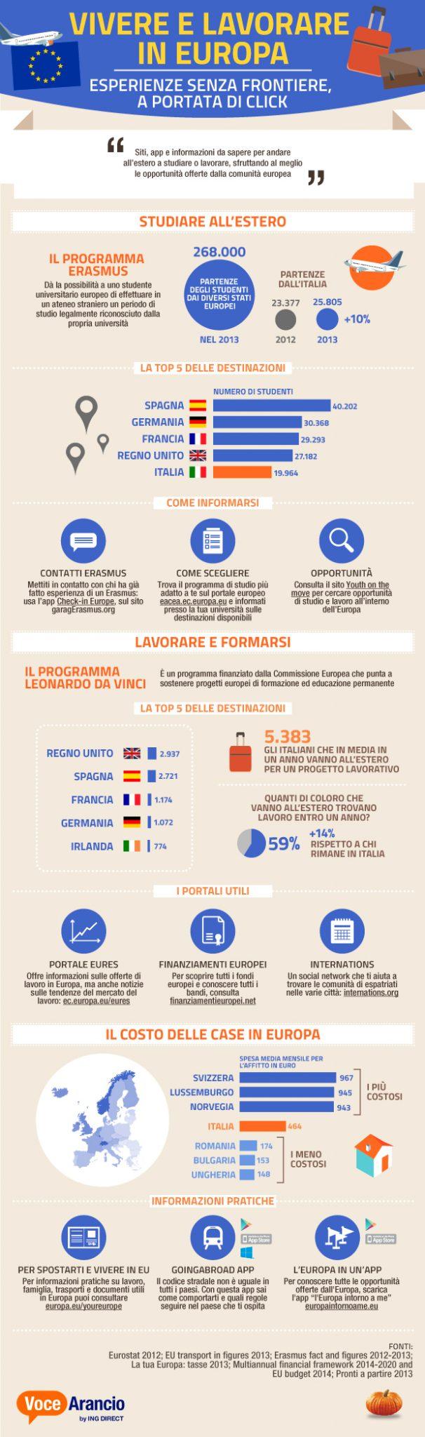 infografica_mobilità_Europa_0917_E