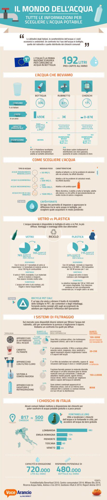 Acqua_infografica_dati_ricerca