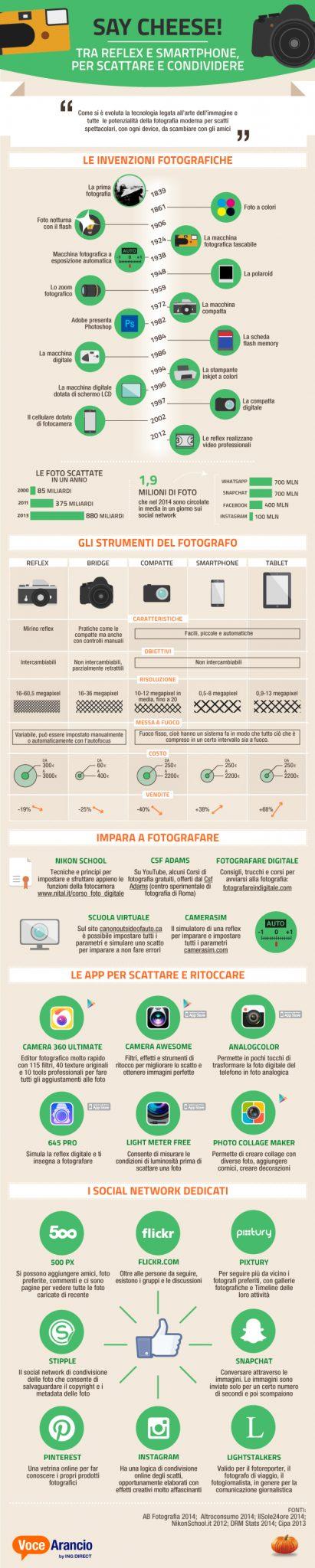 Infografica il mondo della fotografia