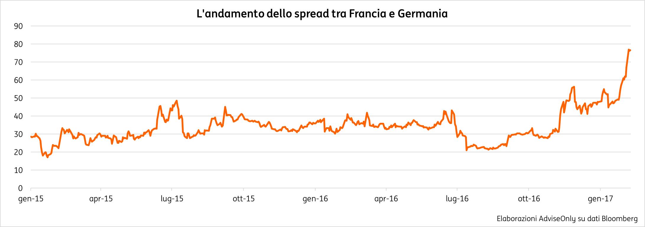 spread Francia