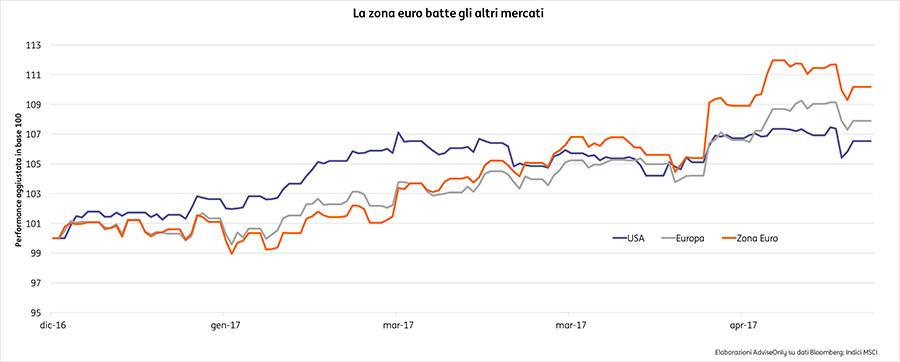 massimo stile carino e colorato nuovo stile e lusso Il mercato azionario della zona euro mette il turbo ...