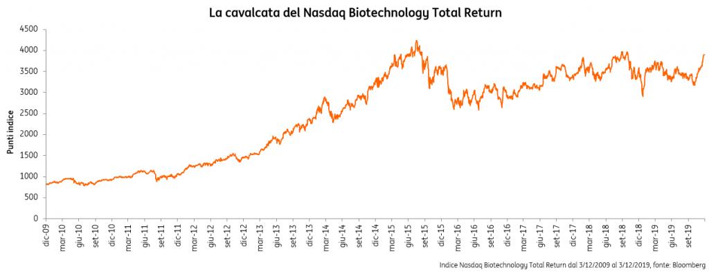 Biotech-prospettive
