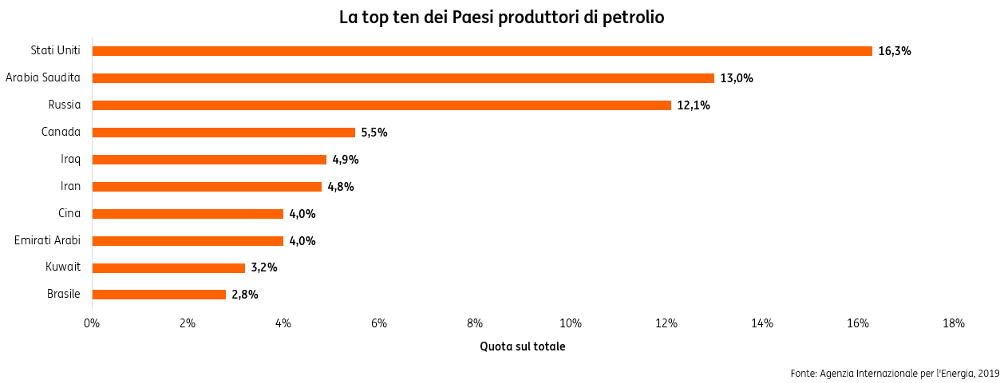 Petrolio-tagli-OPEC+