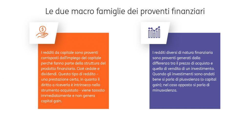 Come-vengono-tassati-gli-investimenti-1