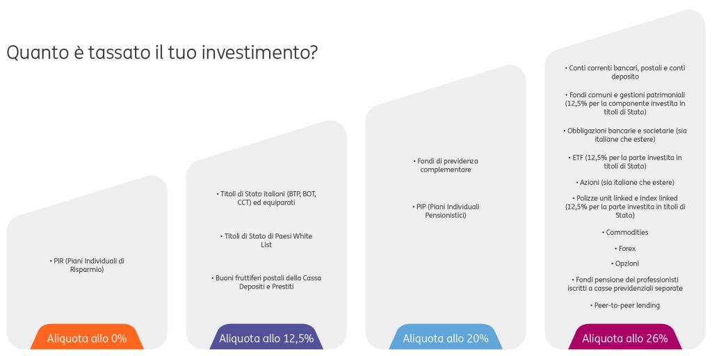 Come-vengono-tassati-gli-investimenti-2