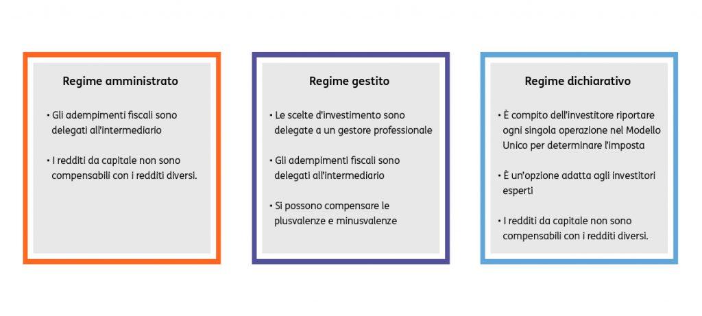 Come-vengono-tassati-gli-investimenti-3