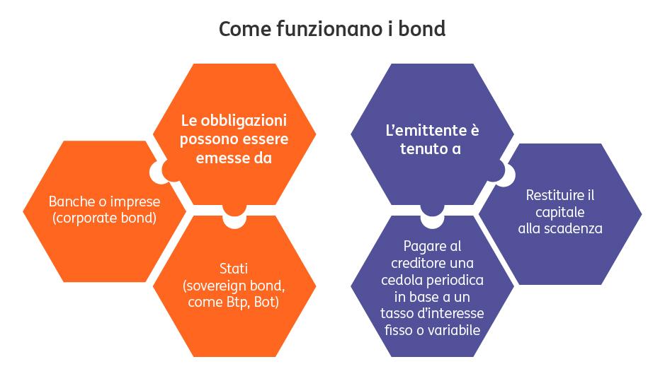 Il-ruolo-dei-bond-in-portafoglio