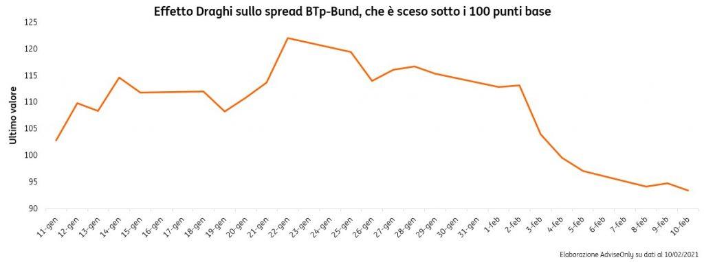 Italia-sotto-la-lente-perché-un-governo-Draghi-piace-ai-mercati