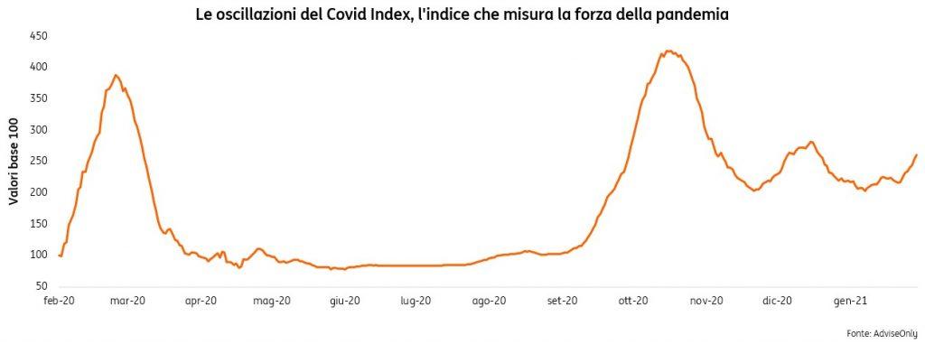 Sai-che-esiste-un-Covid-Index