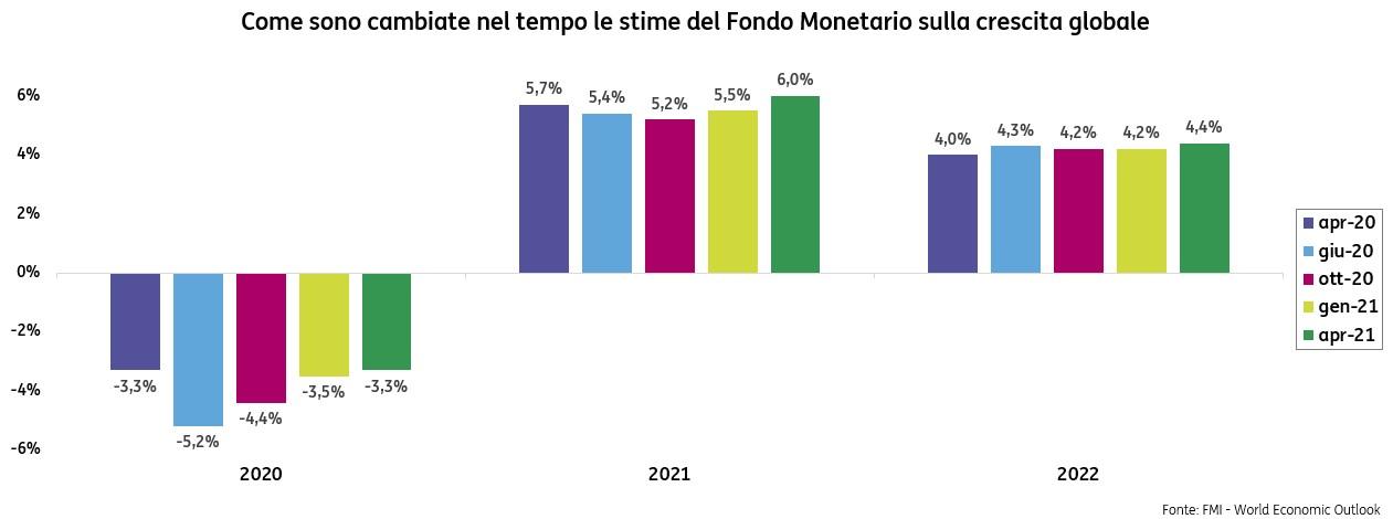 Ottimista-con-cautela-ecco-cosa-dice-il-Fondo-Monetario