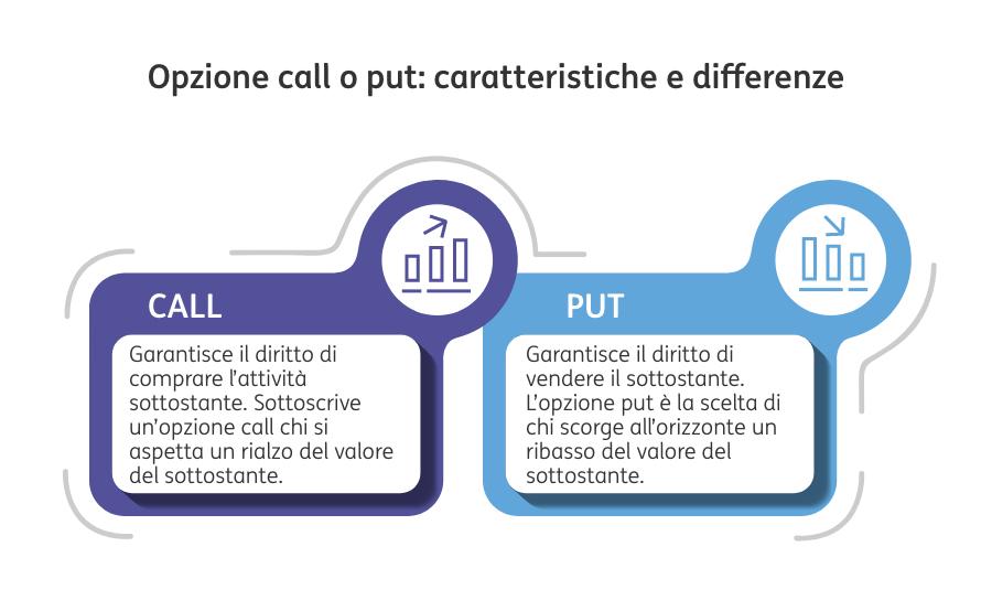 opzione call o put: caratteristiche e differenze
