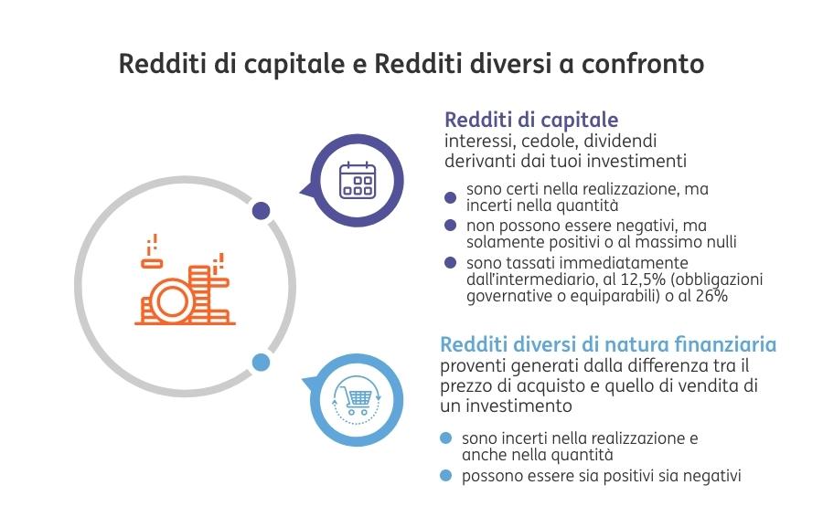 Redditi Capitale e Diversi