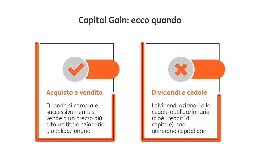 Redditi Capitale e Diversi_Capital Gain