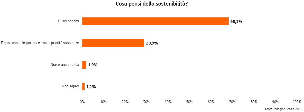 Censis Assogestioni ESG grafico sostenibilità