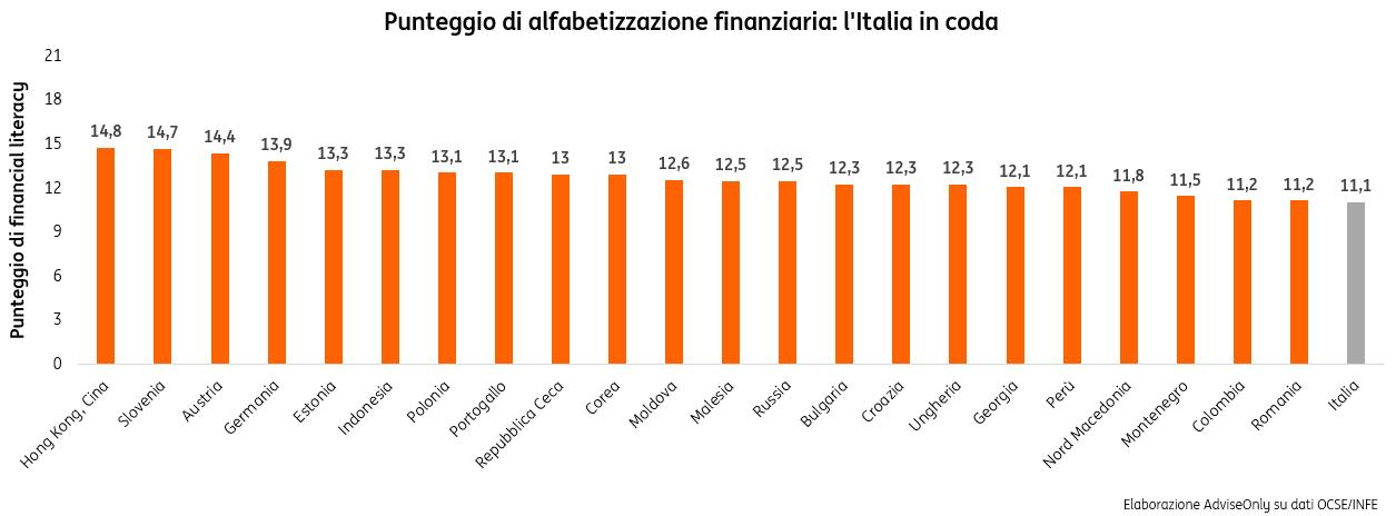 Educazione finanziaria grafico