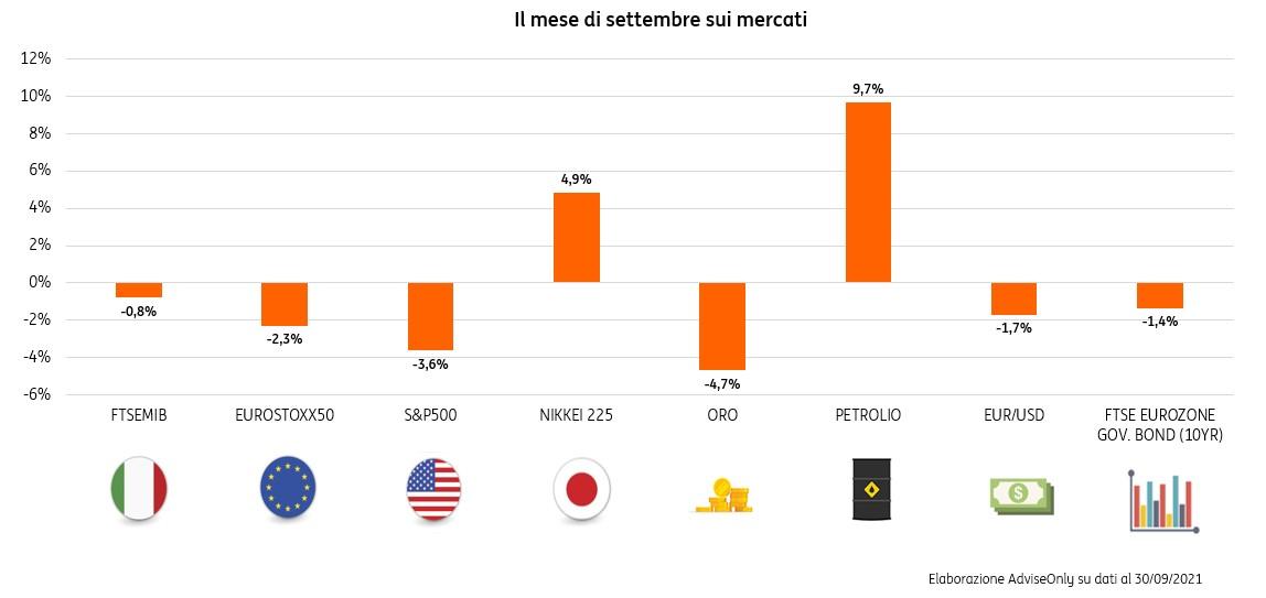 Grafico Mensile Settembre sull'andamento dei mercati